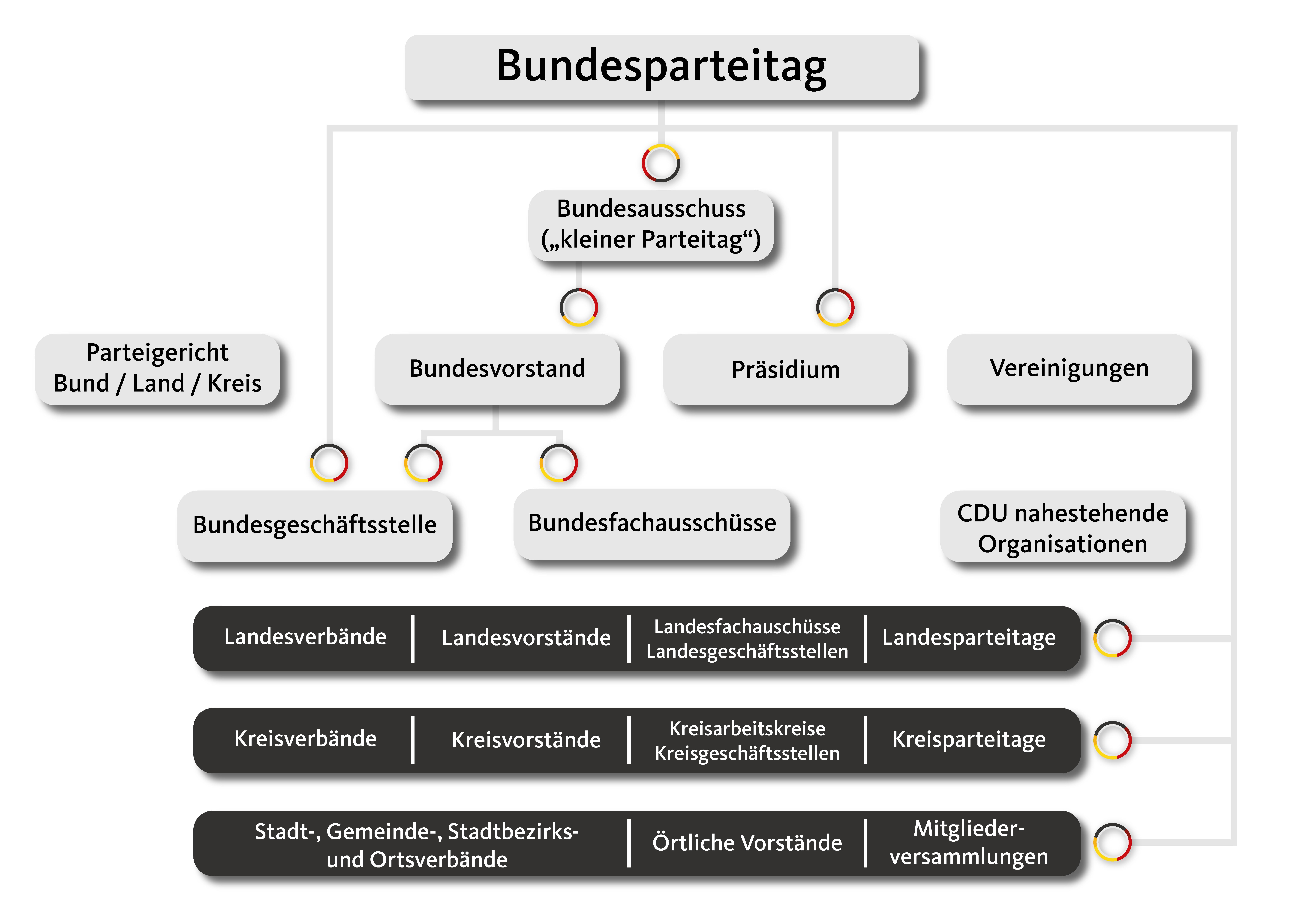 CDU Struktur in Diagrammform
